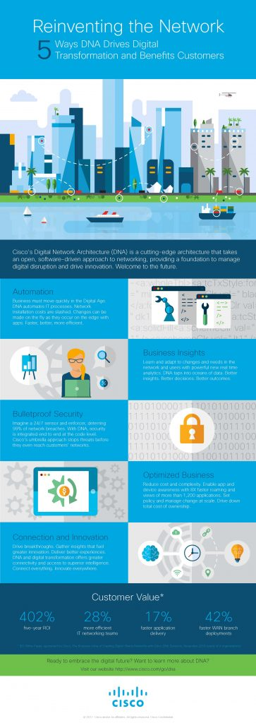 Cisco Networking - Secure Mobility for a Digital World