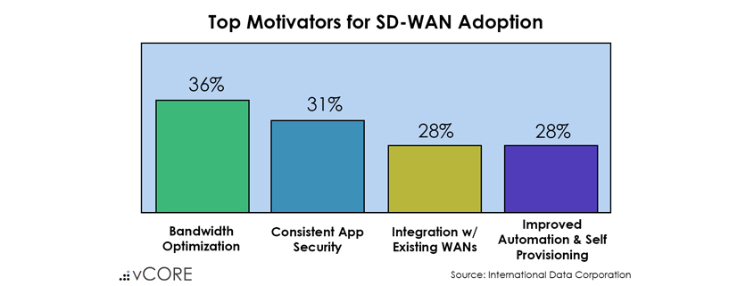 Top Motivators for SD-WAN Adoption: bandwidth optimization, consistent application security, integration with existing WANs, and, improved automation and self-provisioning