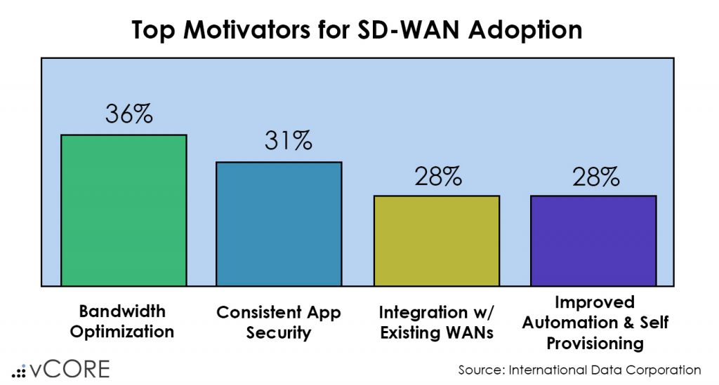 Top motivators for SD-WAN adoption