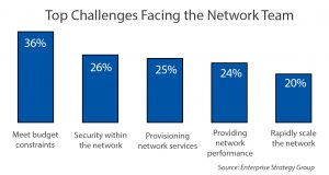 Change or Die: Network Engineers Must Embrace New
